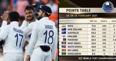 भारत वर्ल्ड टेस्ट चैम्पियनशिप की अंक तालिका में टॉप पर काबिज,इंग्लैंड फाइनल की रेस से बाहर