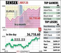 Stock investors gain Rs 1.29 lakh cr as Sensex scales new peak