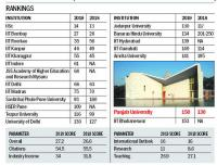 PU slips 20 notches in Times Higher Education rankings