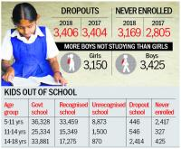 Rise in pupils not attending school by 5.5%