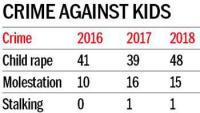 Policy on child abuse survivors' rehabilitation awaits Admn nod