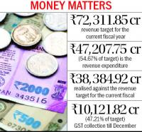 With just 53% revenue target met, Budget uphill task for FM