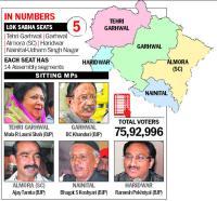 BJP holds unsteady upper hand in U'khand
